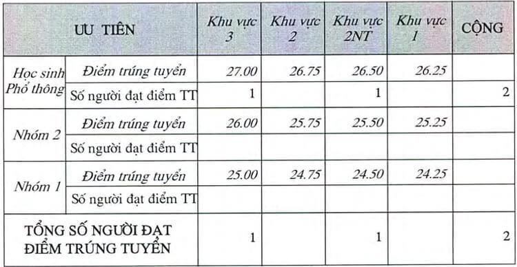 diem-chuan-dieu-khac