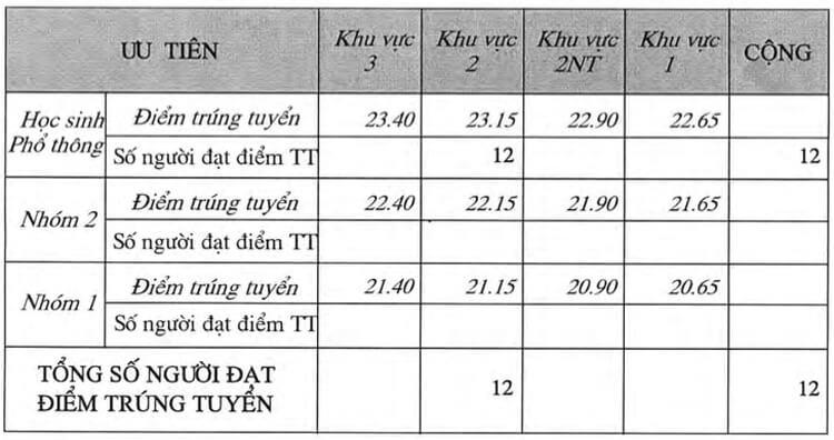 diem-chuan-thiet-ke-do-hoa-lien-thong